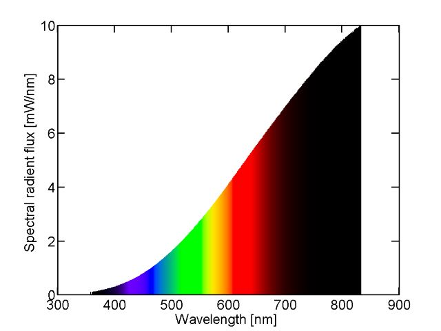 Spectral Power Distribution of a 25W Incandescent Light Bulb