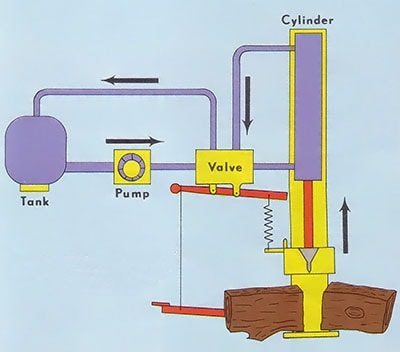 A spring-loaded arm closes the valve, forcing the ram back up - portable hydraulic power plan diagram