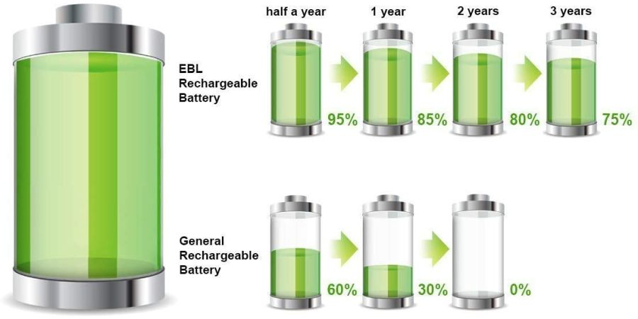 Graph showing the self discharge of a good solar light battery versus conventional rechargeable batteries.